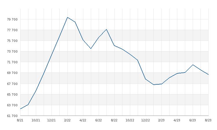 graf statistiky - Průměrná cena za 1m2 bytu