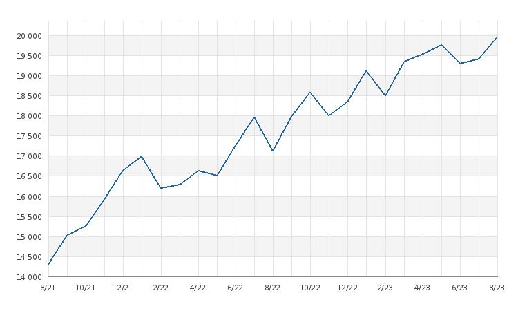 graf statistiky - Průměrná cena pronájmu - měsíc/byt 60m2
